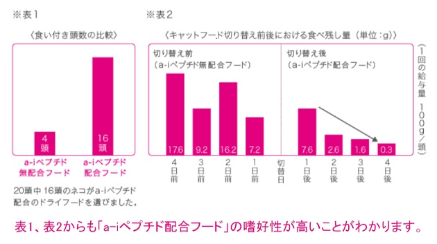 a-iペプチドの嗜好性のグラフ
